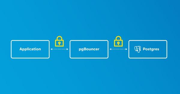 TLS between Postgres, pgbouncer, and application