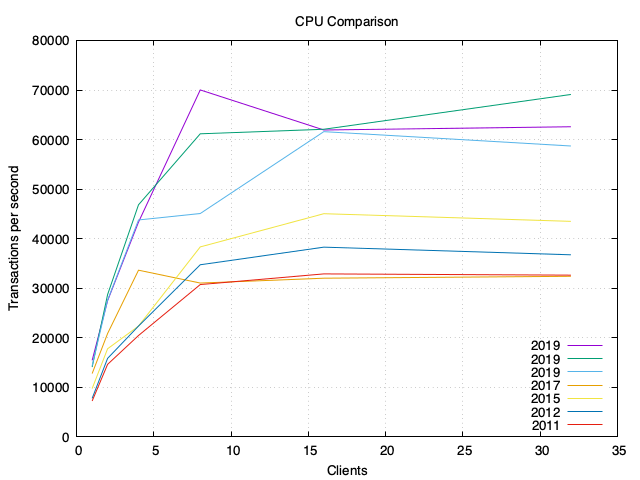 CPU comparison
