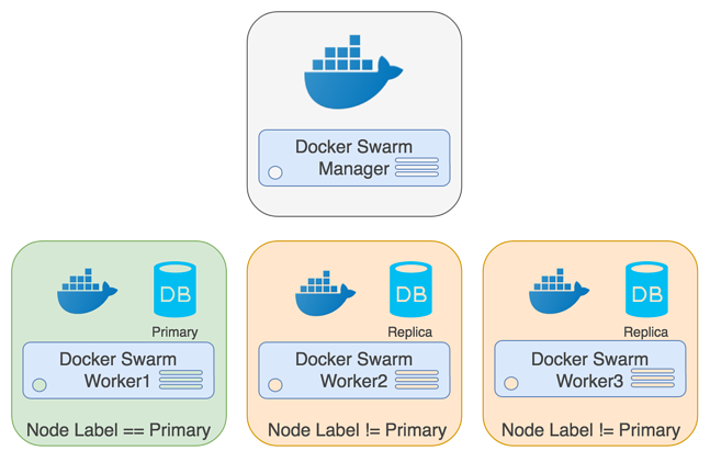 An Easy Recipe for Creating a PostgreSQL Cluster with Docker