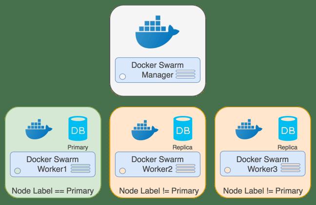 PostgreSQL Docker Swarm Primary Replica Cluster