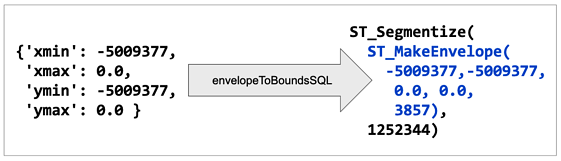 boundsToSql