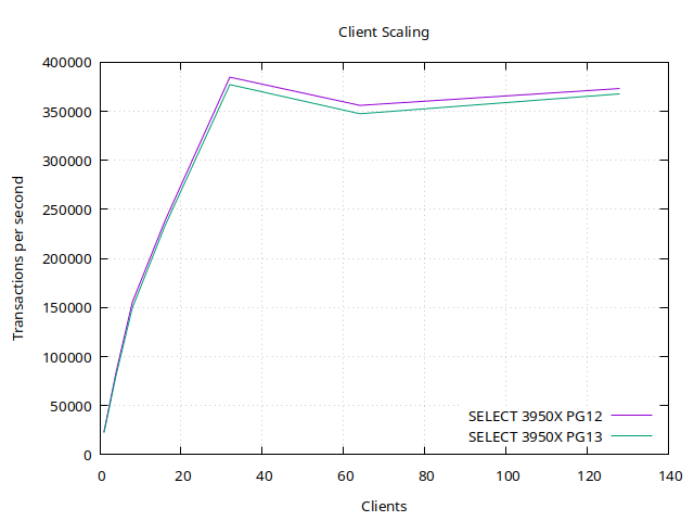 client-scaling-13v12