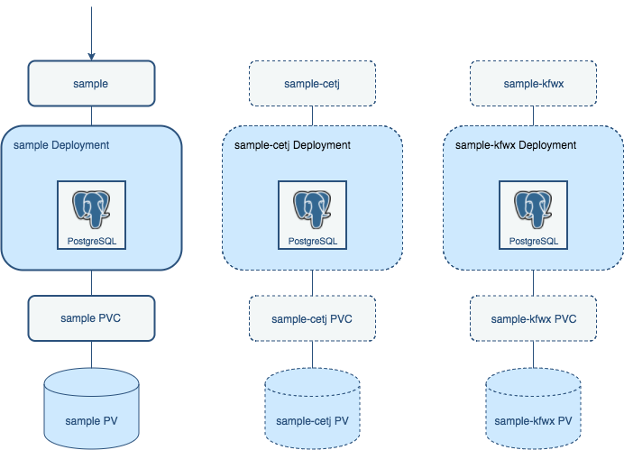 Crunchy PostgreSQL for Kubernetes Operator Normal