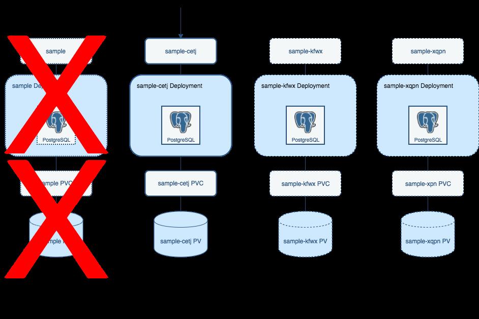 Crunchy PostgreSQL for Kubernetes Failover