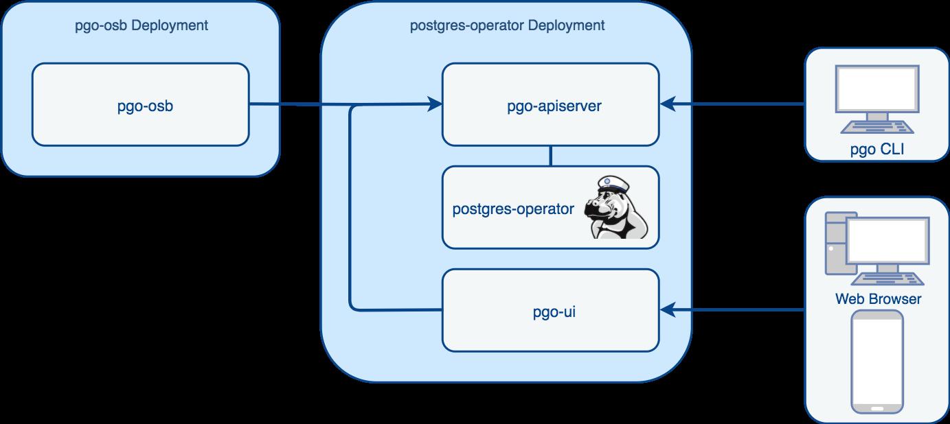 crunchy-postgresql-operator-architecture-2-Operator Architecture-arch