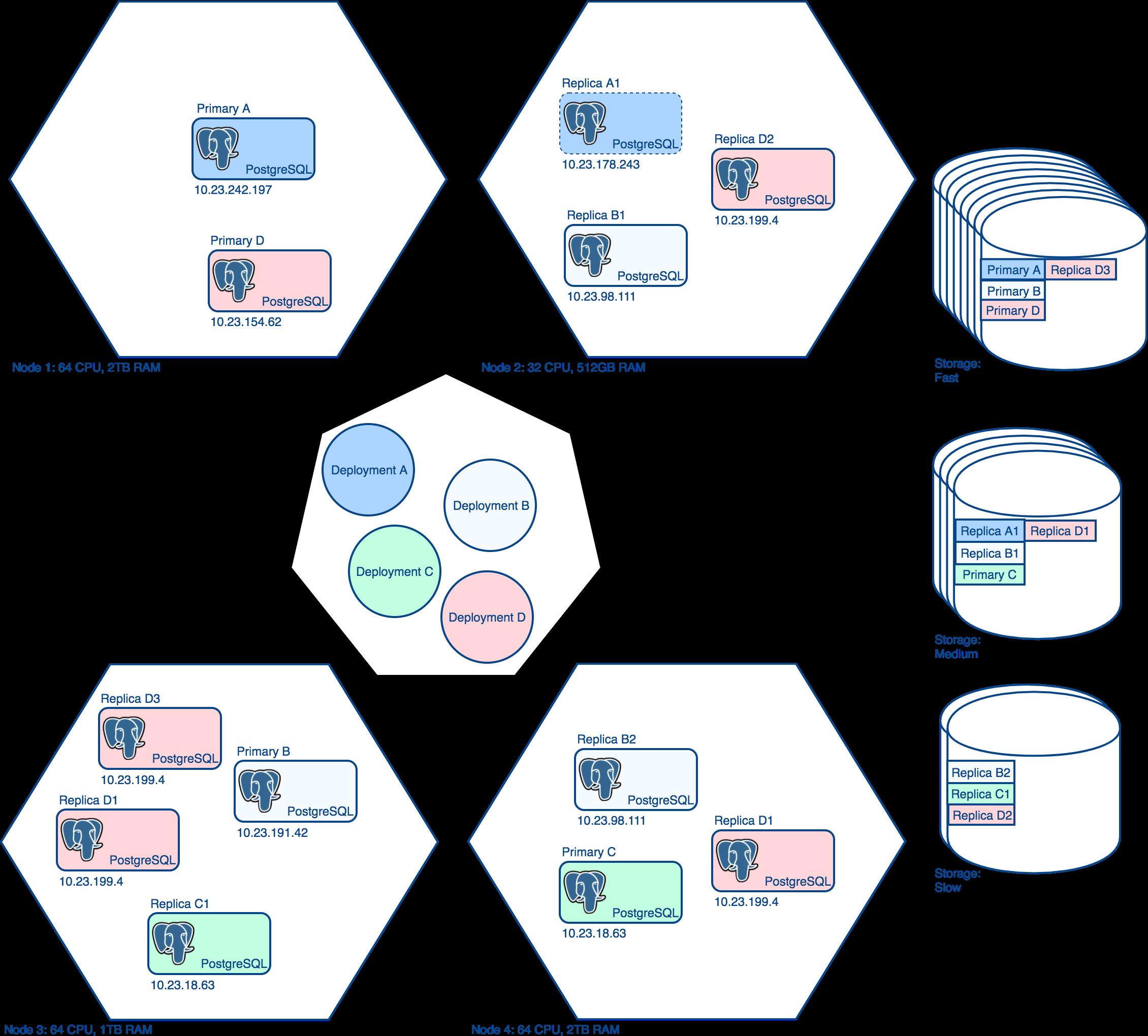 crunchy-postgresql-operator-architecture-2