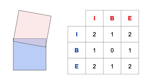 de9im-overlap