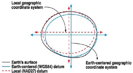 earthCenteredDatum