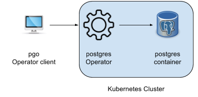 postgres-operator-blog-diagram.png