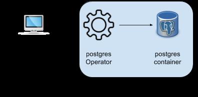 postgres-operator-blog-diagram.png