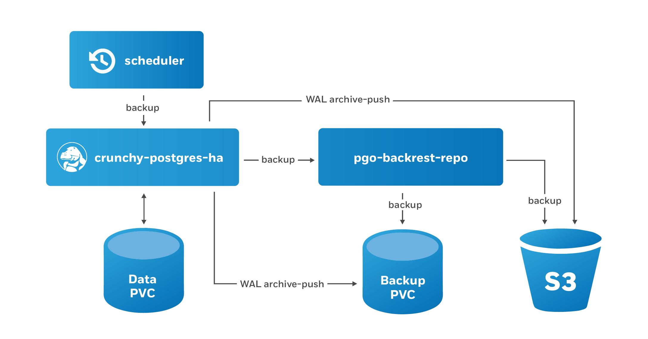 Schedule Backups for PostgreSQL in Kubernetes with the PostgreSQL Operator