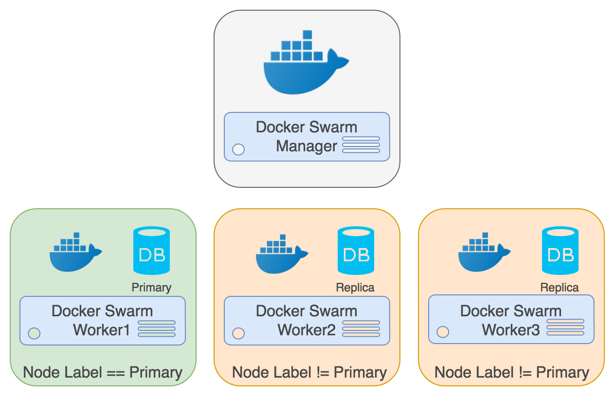 An easy recipe for creating a postgresql cluster with docker swarm ccuart Image collections