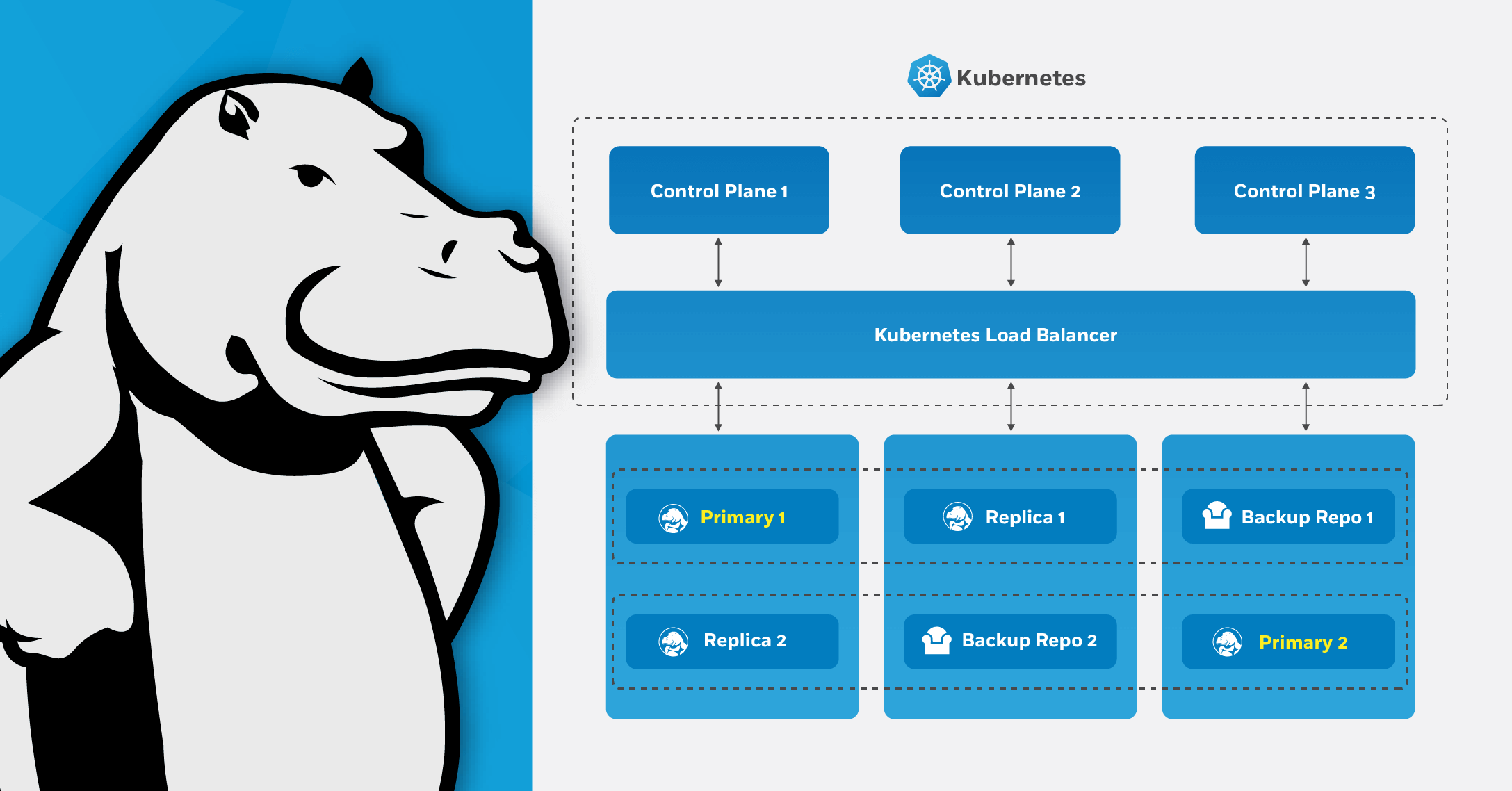 The Kubernetes load balancer works effectively to manage communication and traffic between the Kubernetes API and your PostgreSQL primary and replica databases.
