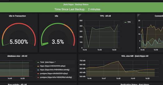Monitor PostgreSQL Operator