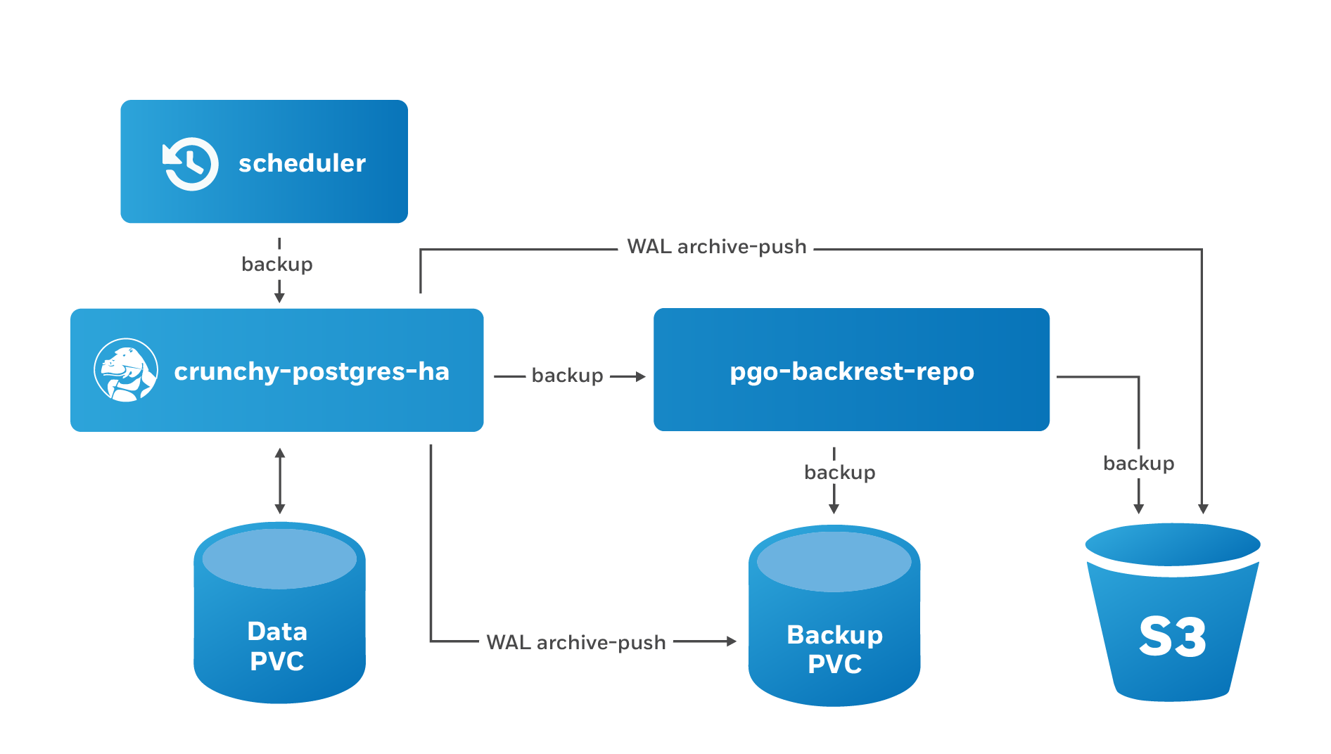 postgresql-cluster-dr-schedule